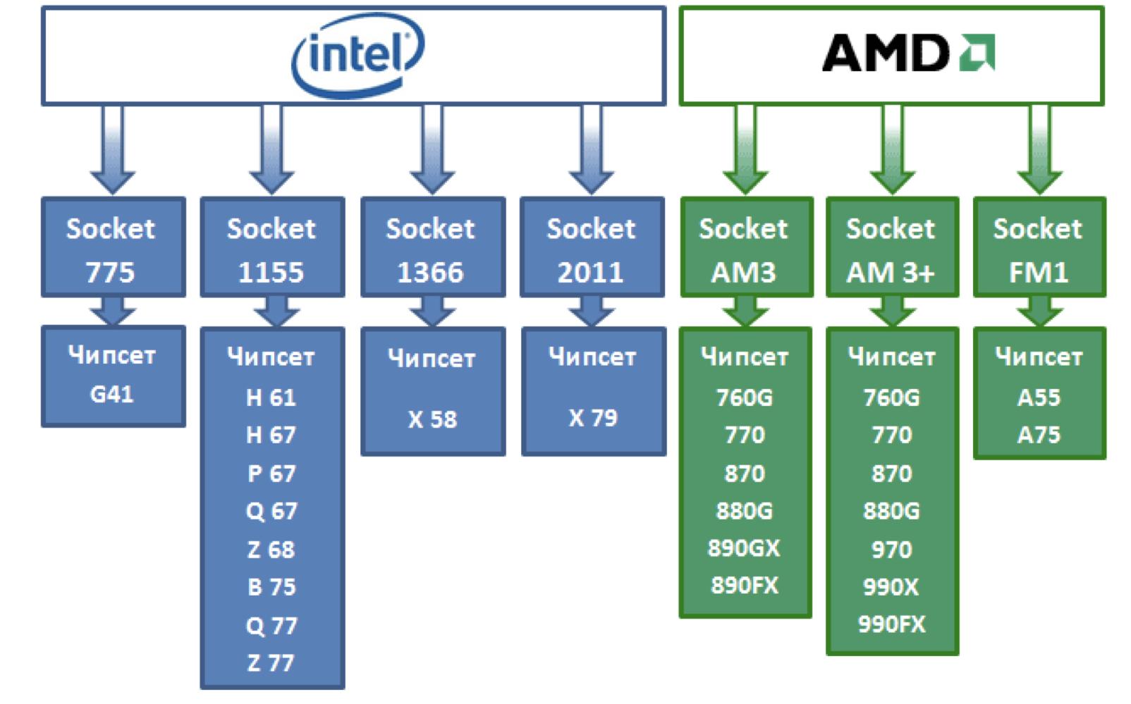 Сокеты процессоров