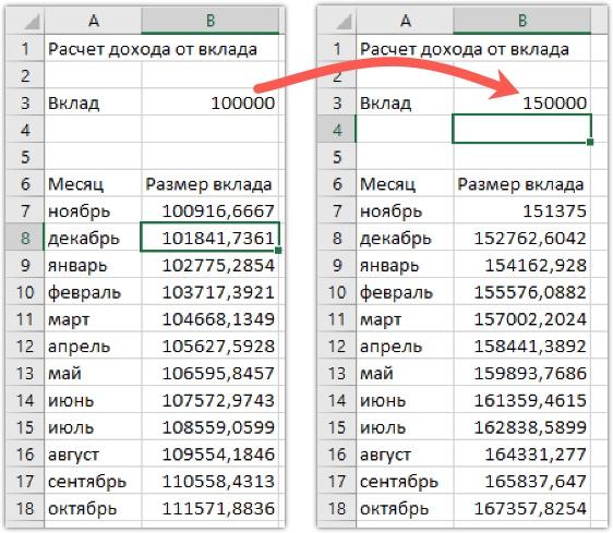 Расчет при сумме вклада в 100 000 и 150 000 рублей