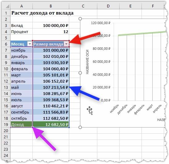 Выделение областей таблицы, участвующих в построении графика