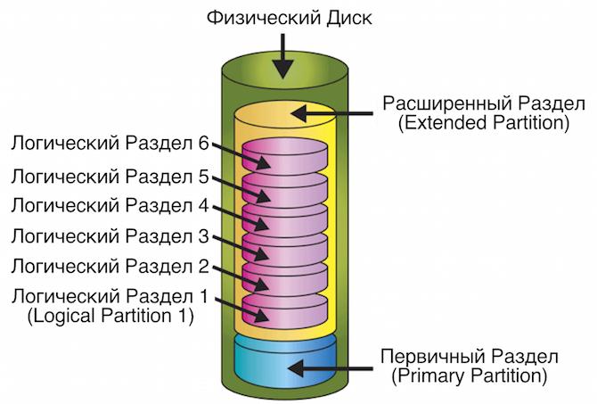 Разделы на жестком диске
