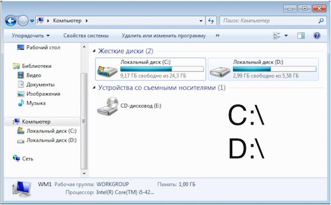 Обозначение логических дисков в Windows