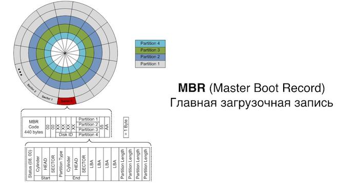 MBR главная загрузочная запись