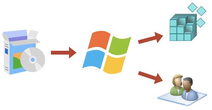 Привязка установленных программ к Windows