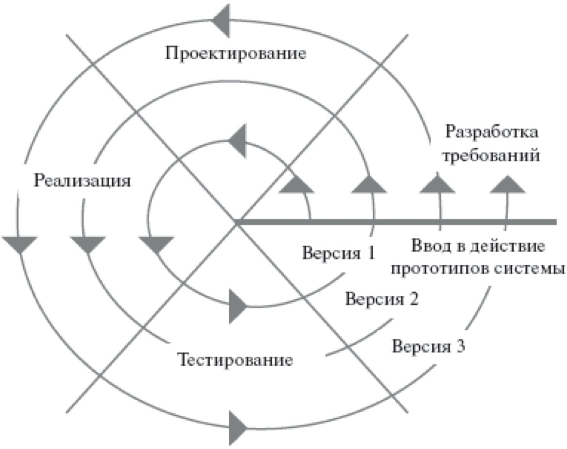 цикл разработки программы