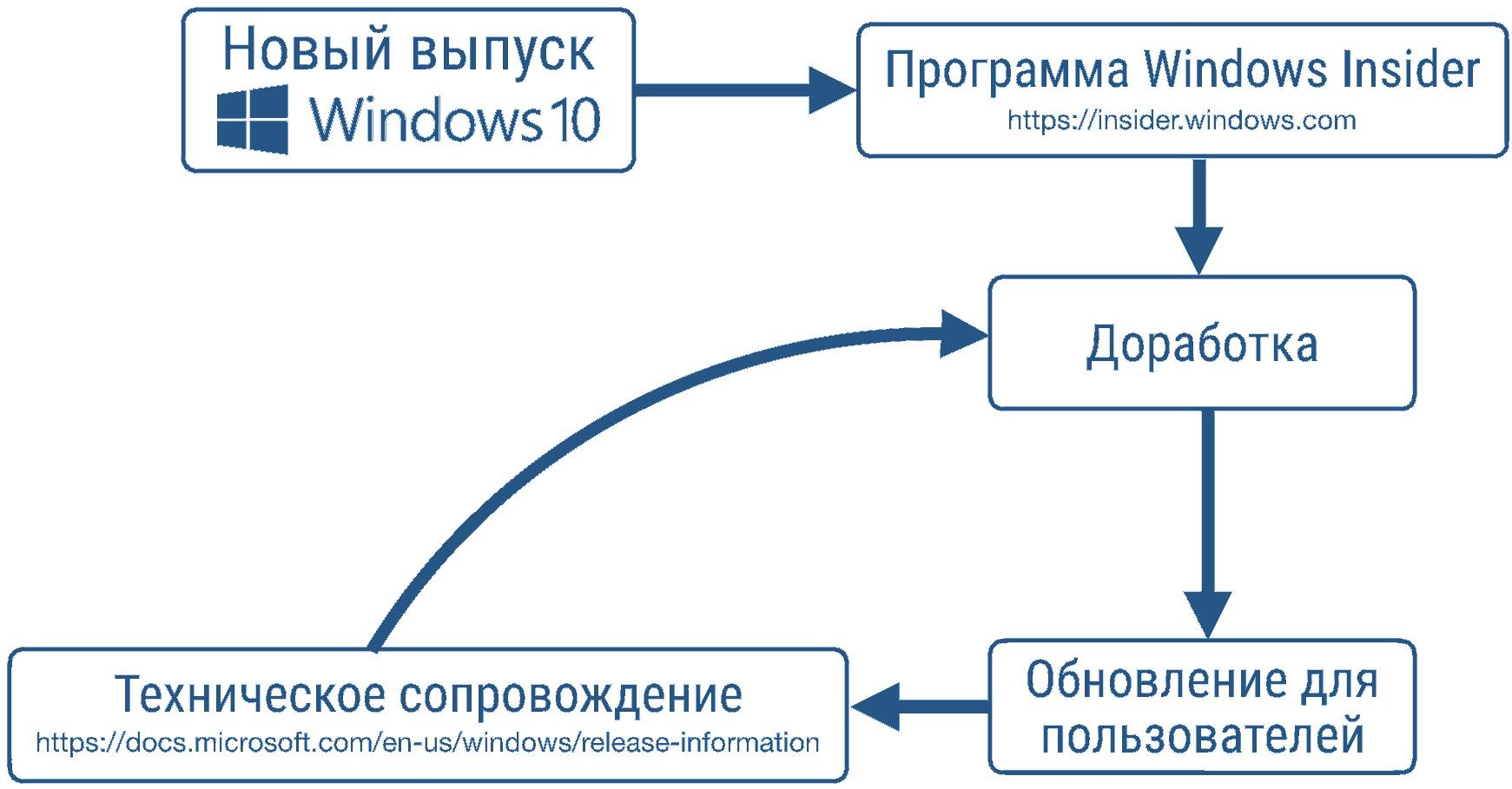 Цикл разработки Windows 10