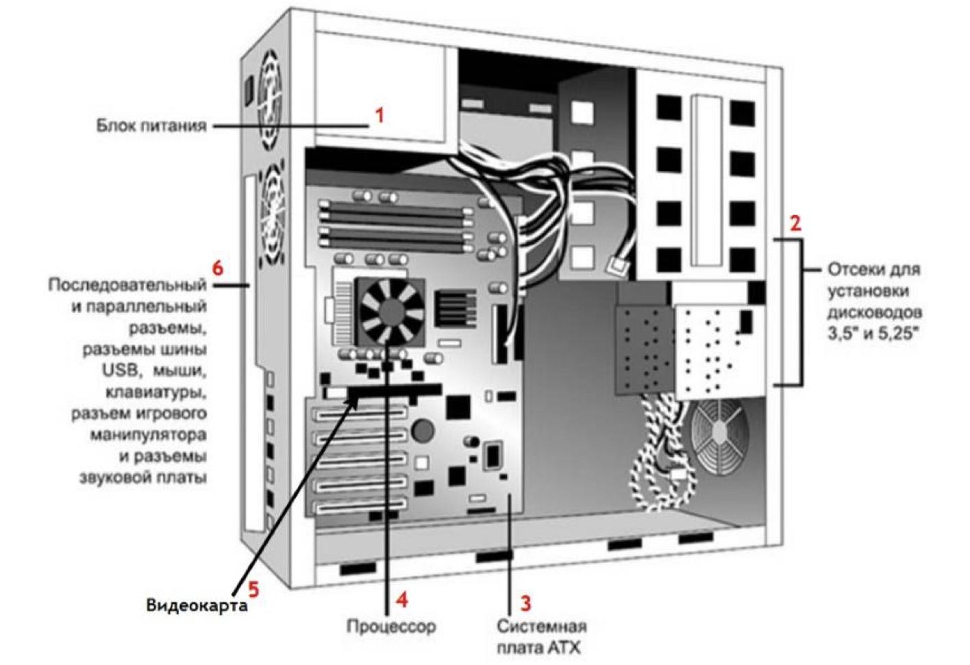 Схема системного блока компьютера в картинках